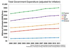This chart shows government spending using Eurostat data that is adjusted for inflation using Eurostat deflators with base year 2009. Data from the Eurostat is used to chart total government expenditures for various Eurozone countries in constant (2009) Euros for the period of 2000 to 2011.