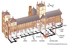 cathedral: medieval cruciform style