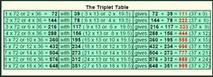 The Triplet Table