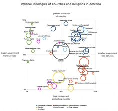 The Politics Of Every Major U. Religion, In One Chart - Infographic Political Ideology, Political Views, Bubble Chart, Chart Infographic, Infographics, Political Junkie, Assemblies Of God, Religion And Politics, World Religions
