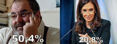 Según una encuesta, la gente le cree más a Lanata que a CFK