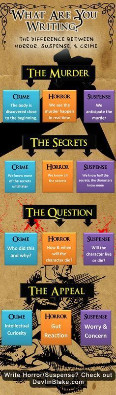 Are you writing a Crime, Horror or Suspense Novel?