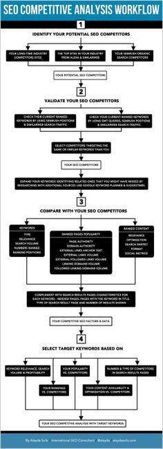 SEO Competitive Analysis Workflow #SEO #référencement via moz