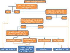 Chart that helps determine what pace you should run for your long run. #running
