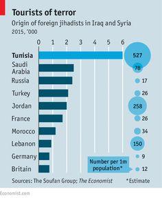 Terrorists returning home to Tunisia