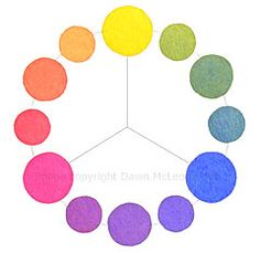 Illustration of a color wheel made from those three primaries