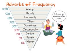Belajar Adverbs of Frequency – English Café Bali English Fun, English Writing, English Study, English Lessons, French Lessons, Spanish Lessons, English Phrases, English Words, English Language Learning