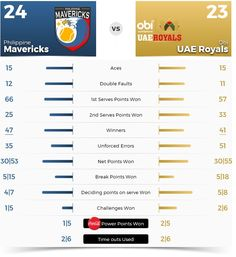 12/19/15 Philippine Mavericks def. home team UAE Royals 24:23 on the final night in Dubai before the FINAL. Mavs finish season 2 of the IPTL in 4th place, 6-5, with a 48.1% win percentage. Great matches, amazing tennis!