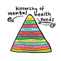 The Hierarchy of Mental Health needs is a more granular look at the top section of Maslow Mental And Emotional Health, Mental Health Matters, Mental Health Quotes, Mental Health Awareness, Mental Health Stigma, Mental Health Support, What Is Mental Health, Importance Of Mental Health, Mental Health Therapy