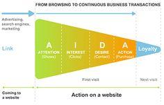 AIDA model for online shop
