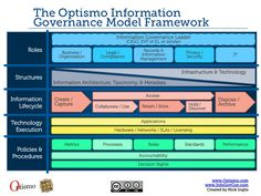 The Optismo Information Governance Model Framework Information Governance, Information Privacy, It Management, Information Architecture, Business Organization, Interactive Design, Technology, Infographics, Model