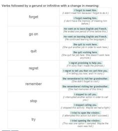 Verbs Followed by Gerunds and Infinitives -         Repinned by Chesapeake College Adult Ed. We offer free classes on the Eastern Shore of MD to help you earn your GED - H.S. Diploma or Learn English (ESL) .   For GED classes contact Danielle Thomas 410-829-6043 dthomas@chesapeake.edu  For ESL classes contact Karen Luceti - 410-443-1163  Kluceti@chesapeake.edu .  www.chesapeake.edu