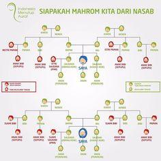 #Edit .  #Jangan Menampakan Aurat Kepada Yang Bukan Mahram Artinya Harus Memakai Busana Sempurna (Hijab Syar'i) .  Boleh Menggunakan Busana Tidak Sempuna (Mihnah)Baju Fashionable dan Stylis di depan Mahram... .  Note: Atas Saya Laki-laki Bawah Saya Perempuan.. .  Follow and Support @indonesiamenutupaurat @indonesiamenutupaurat .  #Hijab #Jilbab #GerakanMenutupAurat #IndonesiaMenutupAurat #Muslimah #Aurat #Wanita