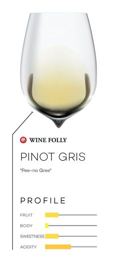 Pinot Gris wine in a glass with taste profile and pronunciation