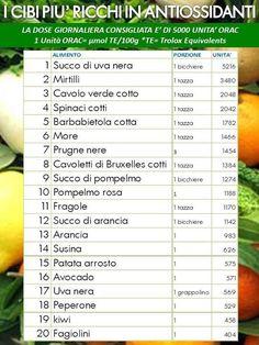 I cibi antiossidanti più facilmente reperibili