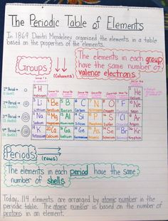 Ideas for classroom organization high school science anchor charts Chemistry Classroom, High School Chemistry, Chemistry Notes, Chemistry Lessons, Teaching Chemistry, Science Notes, Science Chemistry, Middle School Science, Physical Science