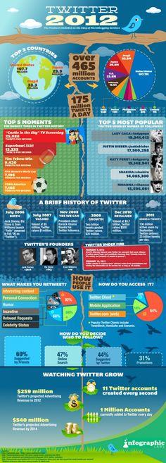 Cómo va Twitter este año