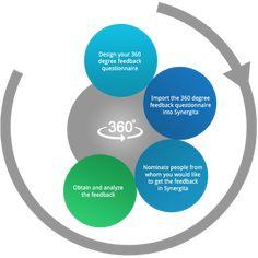 SARA Model Coaching Questions Pinterest 360 degree