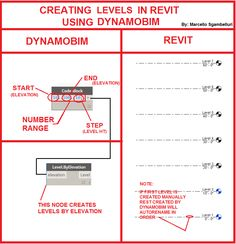 Its easy to create levels in Revit using DynamoBIM. If you use design script then it only takes two nodes. The image below summarizes . Architecture Program, Parametric Architecture, Futuristic Architecture, Autocad Revit, Start Coding, Building Information Modeling, Cad Software, Learn English Grammar, Visual Learning