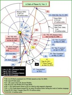 This diagram of Nibiru Planet X shows its path through our solar system.