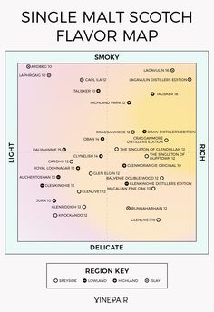The Ultimate Single Malt Whisky Flavor Map [Infographic]
