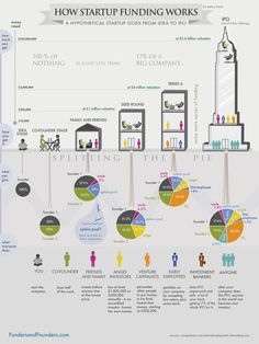 <p>A hypothetical startup will get about $15,000 from family and friends, about $200,000 from an angel investor three months later, and about $2 Million from a VC another six months later. If all goes well. See how funding works in this infographic: First, let's figure out why we are talking …</p>