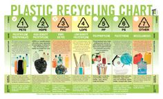 Plastic Recycling Chart organized nicely with example for all 7 groups of plastics, products that are made of the virgin plastic and some of the products made from the recycled plastic.