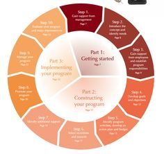 Ten Step Guide to creating a Healthy Workplace #ActionResearch idea
