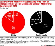 Faced with a luxury consumer who has high mobile expectations and a demonstrated tendency to spend big online, luxury marketers are upping the ante. According to a survey of over 130 worldwide luxury marketing executives conducted by Worldwide Business Research and ShopIgniter, 85% said they planned to increase their digital marketing spend in 2013. Social media was a particular area of focus, with 72% increasing spending in that area specifically.