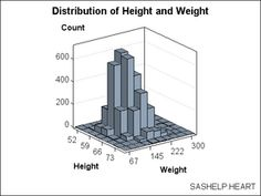 Bivariate Histogram of Height and Weight Height And Weight, Soap Dispenser, Decor, Soap Dispenser Pump, Decoration, Decorating, Deco, Embellishments