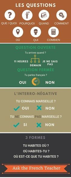 Educational infographic : Le français et vous Les questions French Basics, French For Beginners, Study French, Core French, French Verbs, French Grammar, French Teacher, Teaching French, How To Speak French
