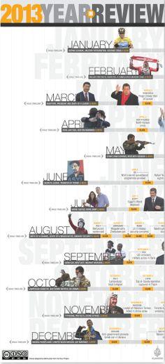 cool timeline idea