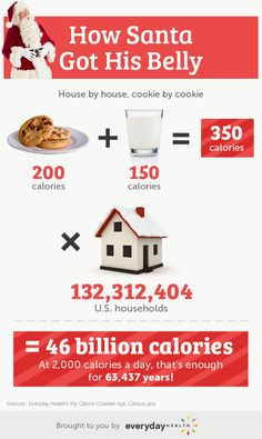 If Santa ate milk and cookies at every house, how many calories would that be?