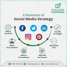 The entire marketing world knows how powerful a strategic social media campaign can be when growing a brand image. Let us explore the critical elements of a social media strategy that tend to be the key to a successful social media campaign. Contact Us Now: info@digidir.com or +91-9999340468 Successful Social Media Campaigns, Social Media Marketing, Digital Marketing Services, Growing Your Business, Logo Design, Branding, Key, Explore, Image