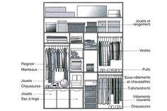 Exemples d'aménagement : placard enfant - Quelles dimensions pour votre dressing ou placard ? - CôtéMaison.fr
