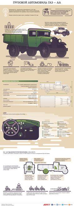 Грузовой автомобиль ГАЗ-АА. Инфографика   Инфографика   Вопрос-Ответ   Аргументы и Факты