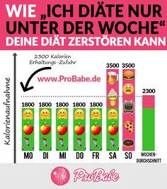 5 Tage strenge Diät und am Wochenende wirfst Du alles über Bord? ProBabe zeigt dir, wie du es besser machen kannst! www.probabe.de #DEINELETZTEDIÄT #abnehmen #erfolg #abnehmen2017 #diät #fatloss #weightloss #howtodiet #howto #infographic #probabe