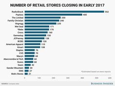 Retailers are closing thousands of stores and going bankrupt at a rate not seen since the recession, and tens of thousands of people are losing their jobs as a result. Store Closing, Wet Seal, Apocalypse, Fun Facts, Retail, Investors, Statistics, Time Management, Economics