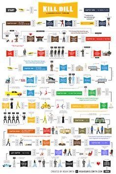 Kill Bill 1 & 2  Chronological Order by Noah Smith