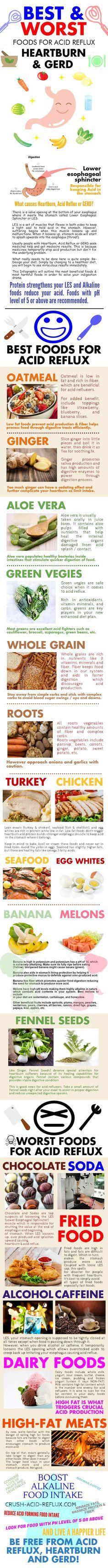 Infographic: Best & Worst Foods for Acid Reflux, Heartburn, and GERD. #heartburn #acidreflux #GERD