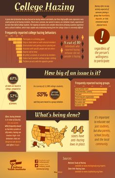 College Hazing- Hazing on the college campus has gotten a lot of news recently—and for good reason. In a survey of over 11,000 students, hazing was described as a positive experience and a cultural tradition. This is despite the fact that 44 states have strict anti-hazing laws in place. #infographic