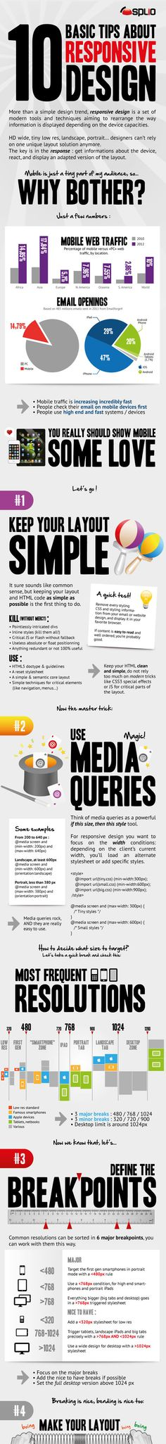 Basic Tips About Responsive Web Design (Infographic