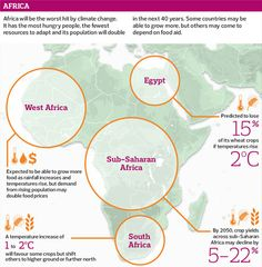 Impact of climate on food in Africa