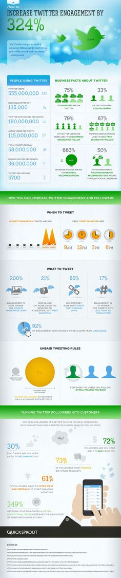 How To Increase Twitter Engagement By 324% [INFOGRAPHIC]