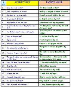 Active and Passive Voice -         Repinned by Chesapeake College Adult Ed. We offer free classes on the Eastern Shore of MD to help you earn your GED - H.S. Diploma or Learn English (ESL).  www.Chesapeake.edu