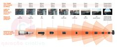 Infográfico: explicação da distância focal de diferentes lentes
