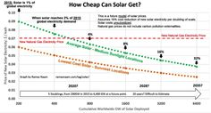 (Decreasing costs of solar electricity relative to other sources) 3 Big Trends Shaking Up the Energy Industry