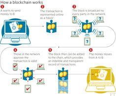 Technology: Banks seek the key to blockchain - FT.com