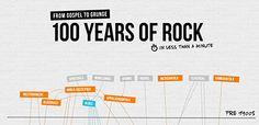 La evolución del rock en 100 años de historia, sus orígenes y todos los subgéneros que ha generado.  Puedes descubrir de donde viene cada uno de los géneros y en que ha evolucionado, así como escuchar una muestra representativa de cada uno.
