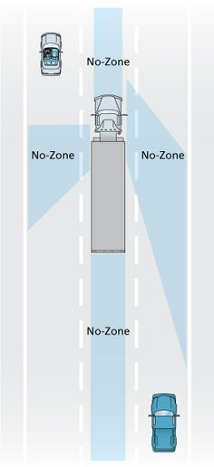 Tractor Trailer Blind Spots. What exactly can they see?